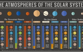Picture atmosphere, solar system, information, gases