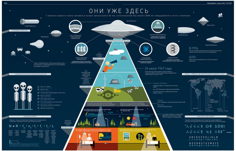 Photo wallpaper UFO, aliens, table, humanoids